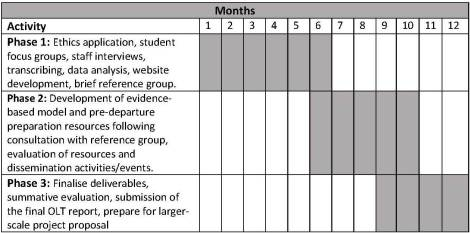 new seed project proposal gantt chart